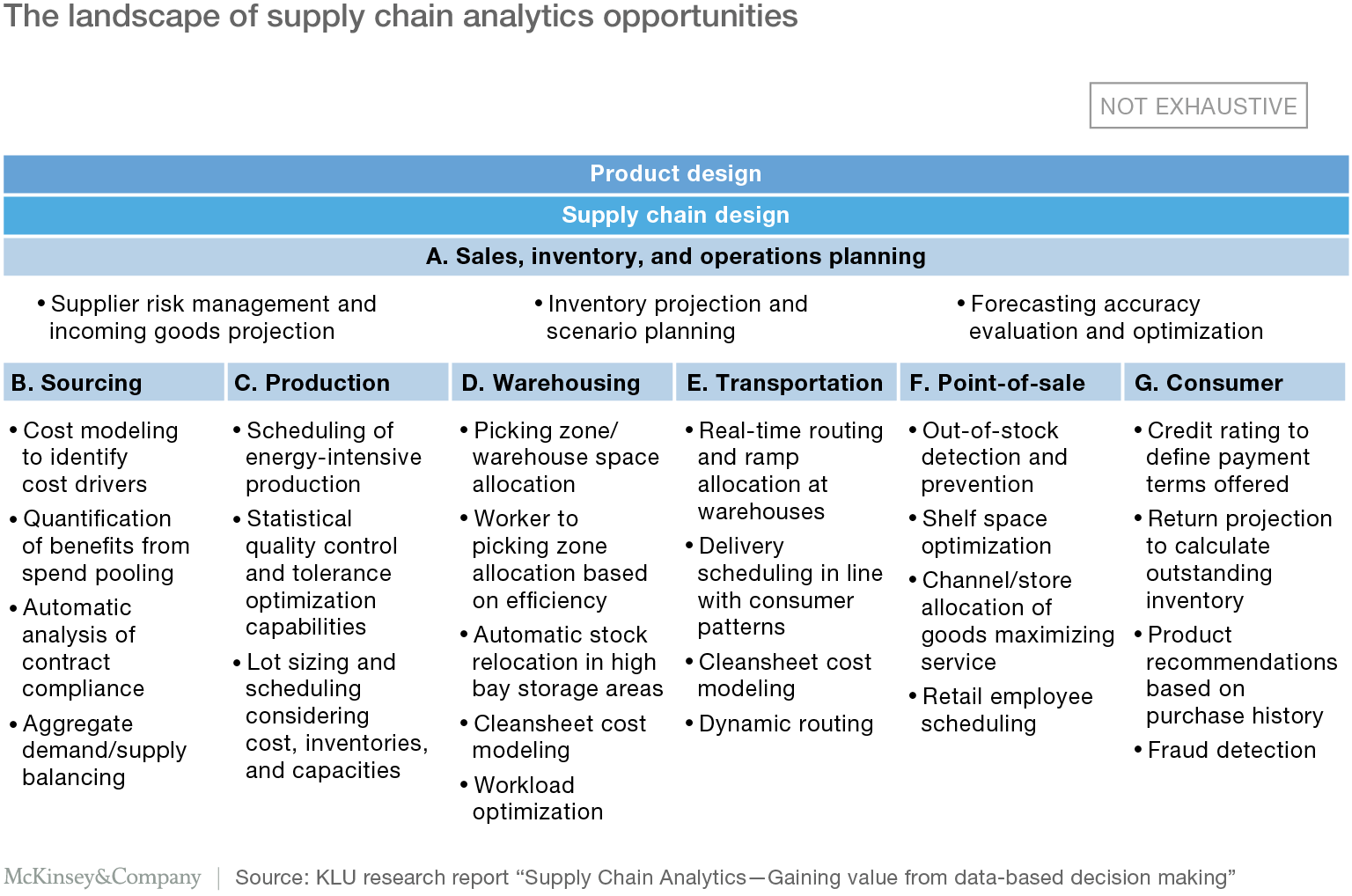 Big Data And The Supply Chain The Big Supply Chain Analytics Landscape Part 1 Mckinsey