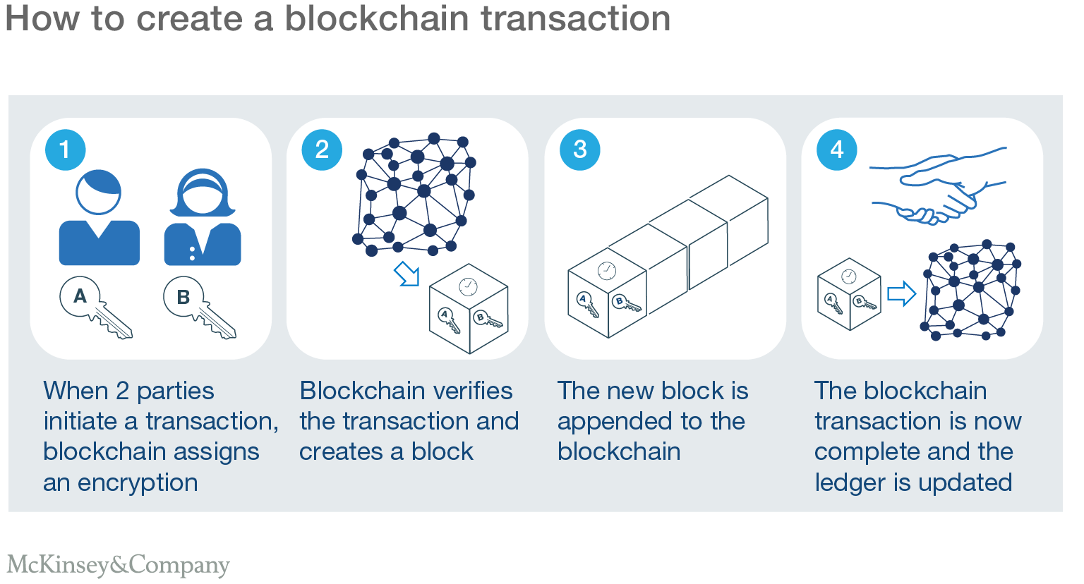 Blockchain Technology For Supply Chains A Must Or Maybe