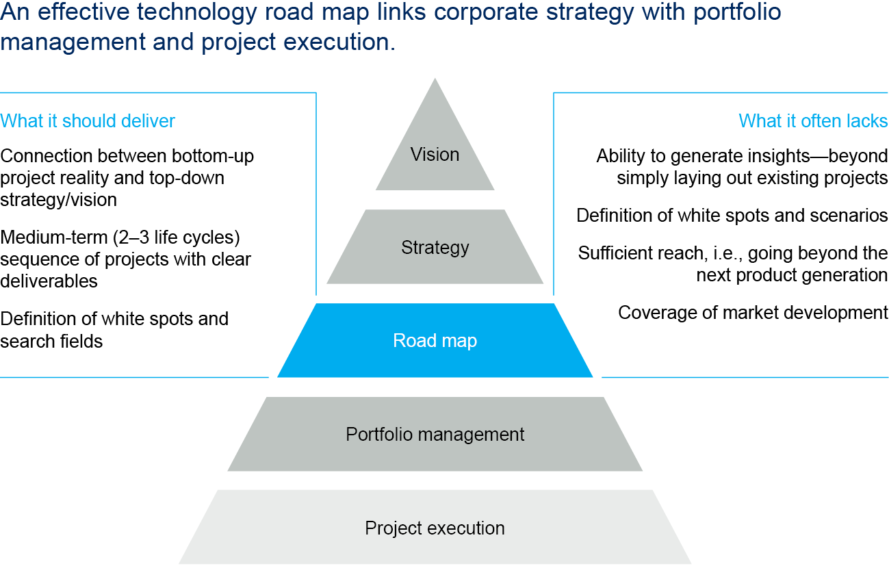 Building an integrated technology road map to drive successful ... on