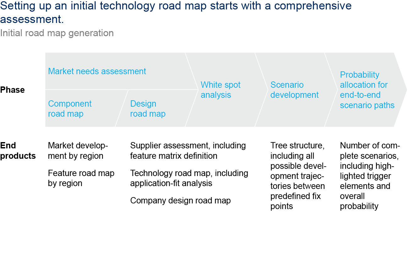 Technology Management Image: Building An Integrated Technology Road Map To Drive