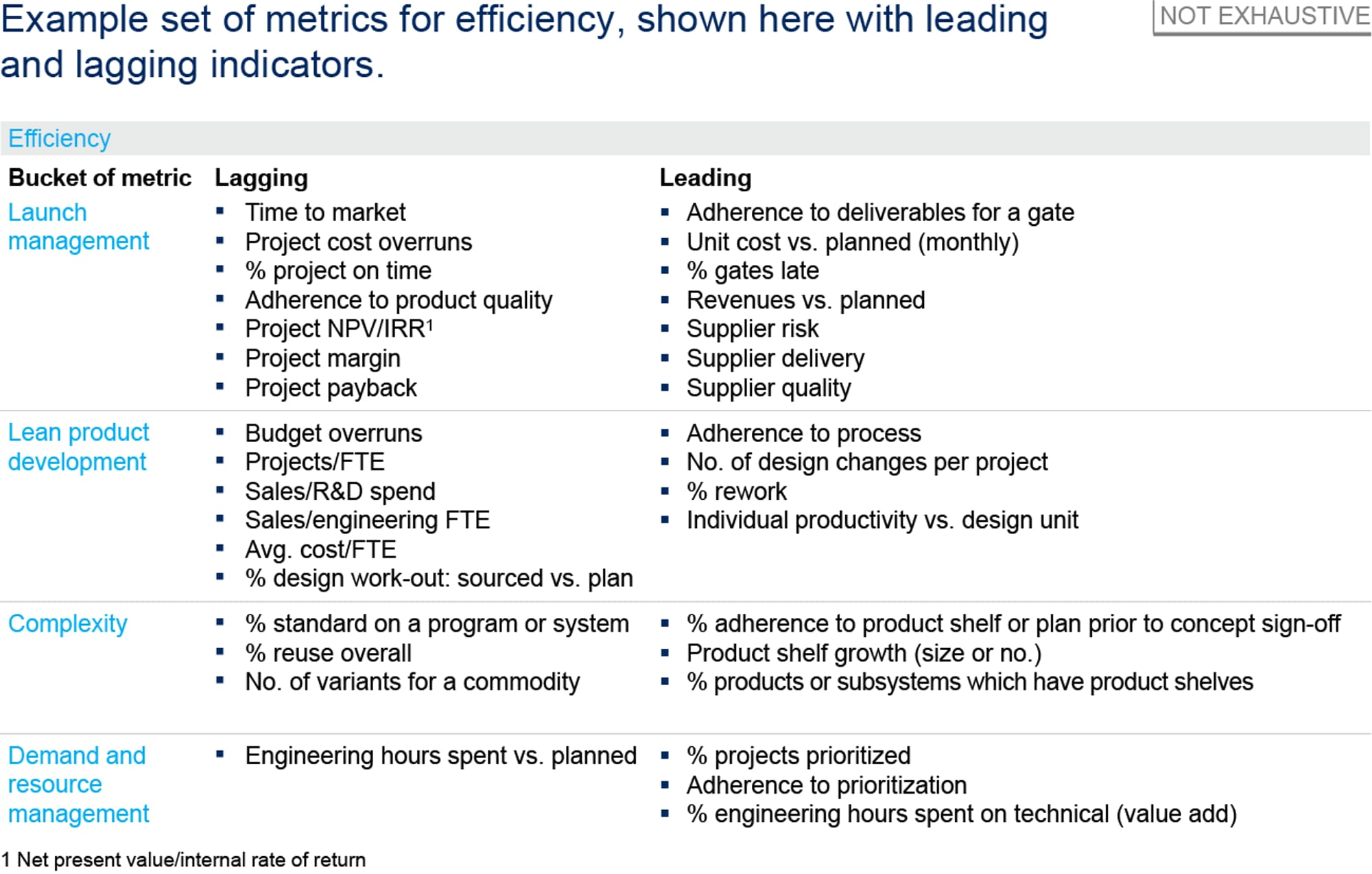 Gauging Internal Efficiency And Effectiveness With Leading And Lagging Indicators Mckinsey