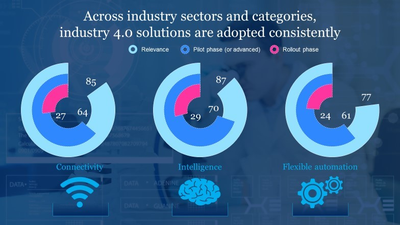 Across industry sectors and categories, industry 4.0 solutions are adopted consistently.