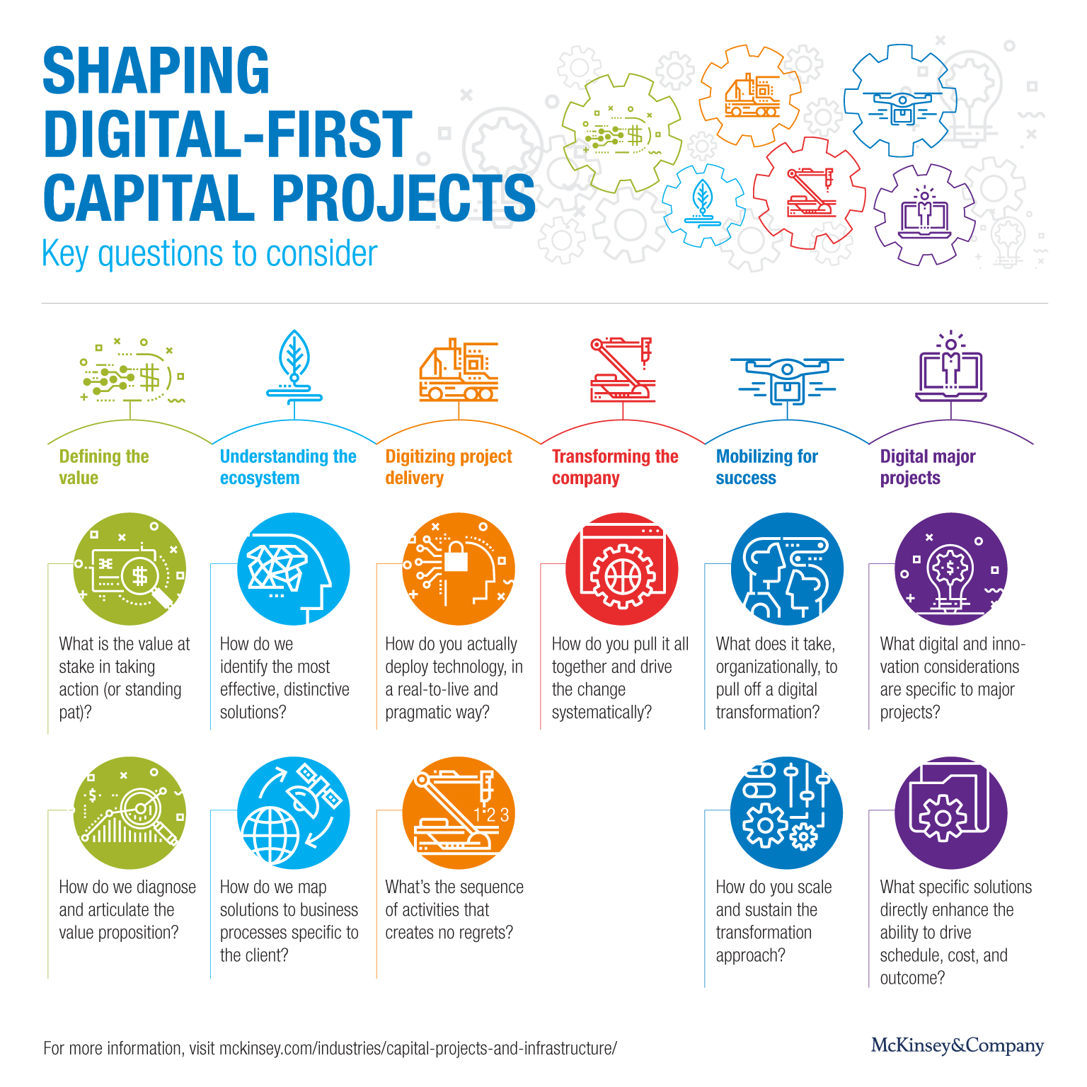 Shaping digital-first capital projects: Key questions to