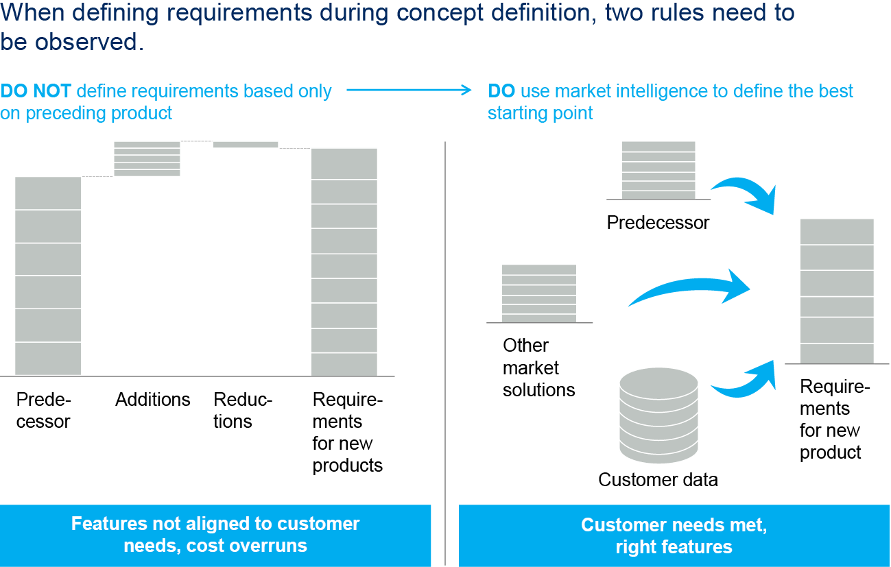 Smarter customer-requirements management | McKinsey