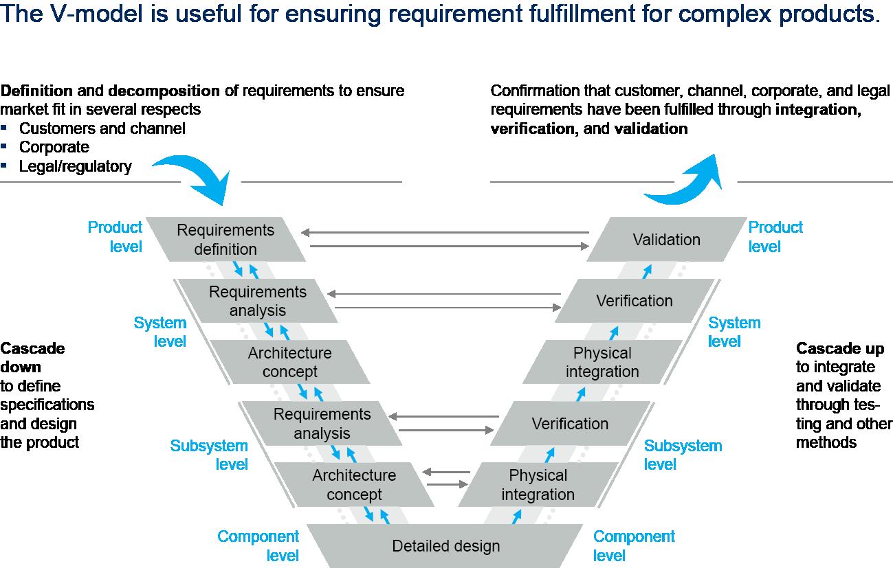 Smarter customer-requirements management | McKinsey