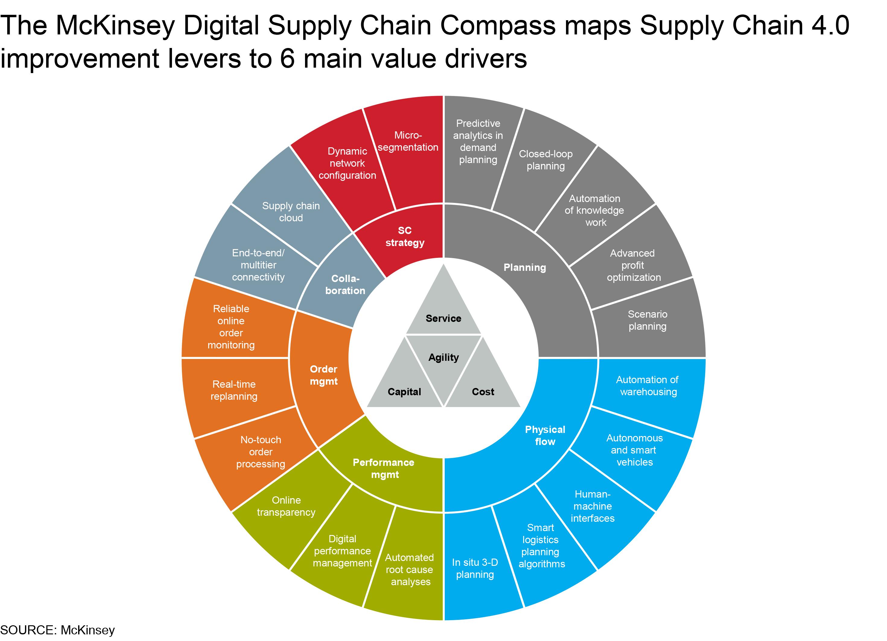 Supply Chain 4 0 The Next Generation Digital Supply Chain Mckinsey