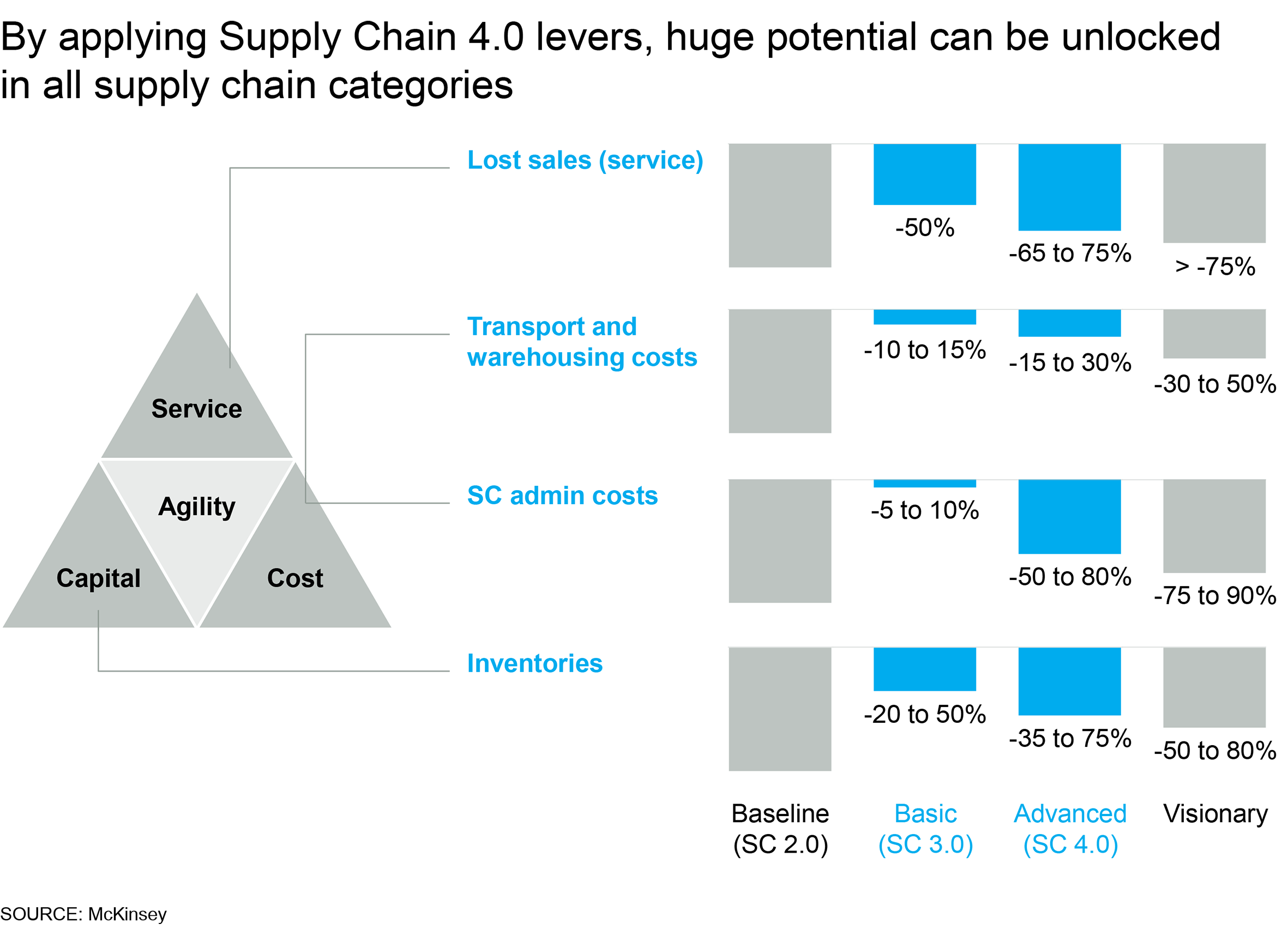 Supply Chain 4 0 – the next-generation digital supply chain