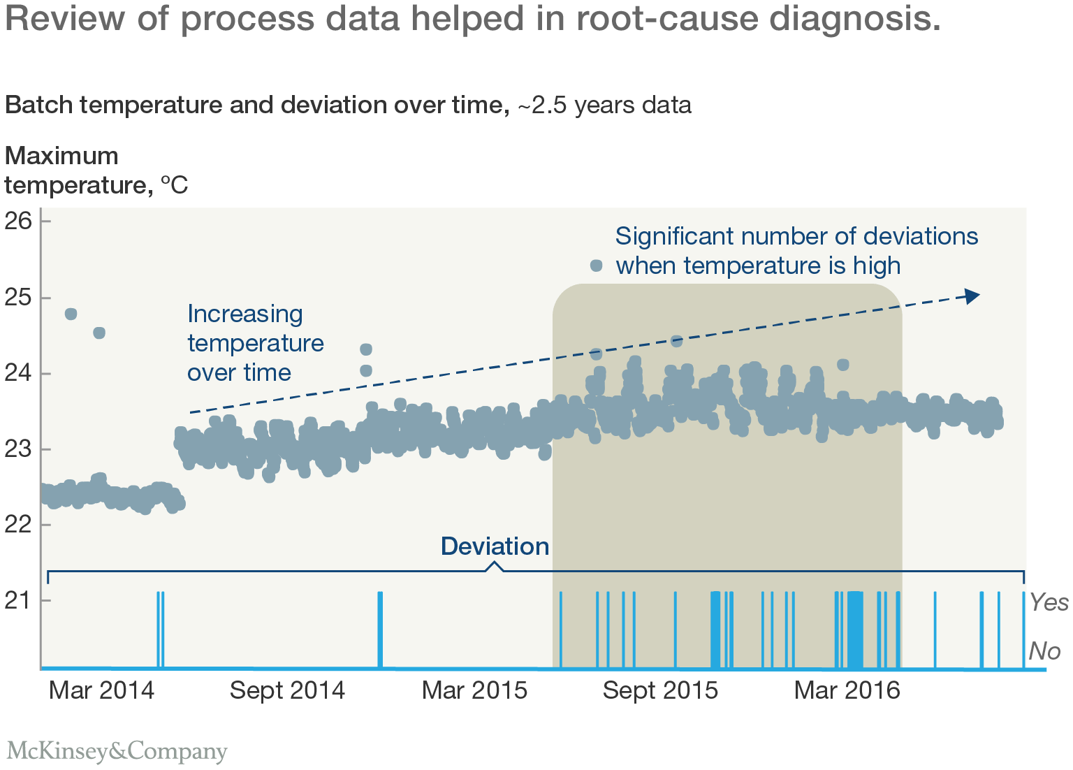 Toward zero defects: Using analytics to reshape quality | McKinsey