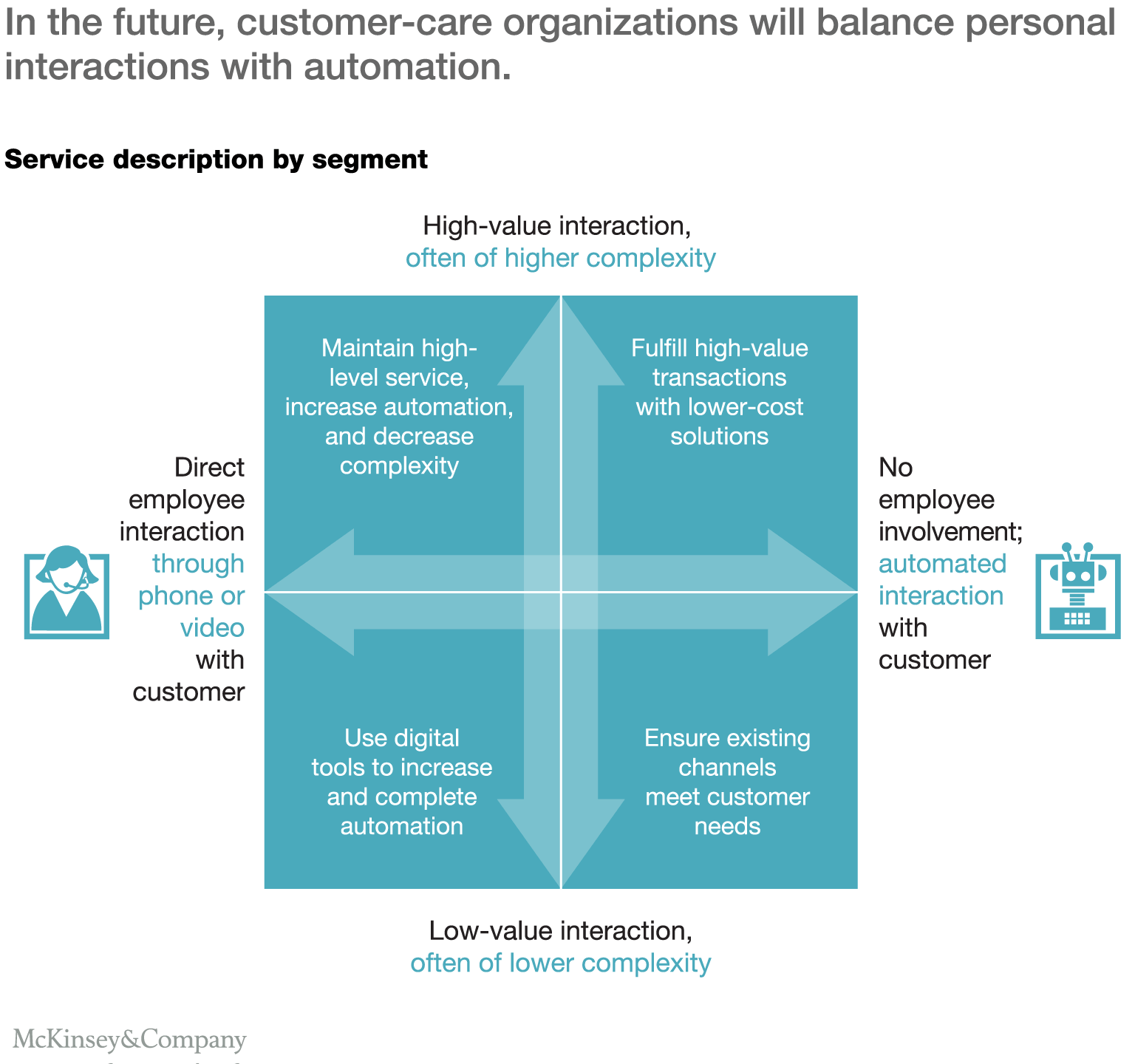 winning the expectations game in customer care company in the future customer care organizations will balance personal interactions automation