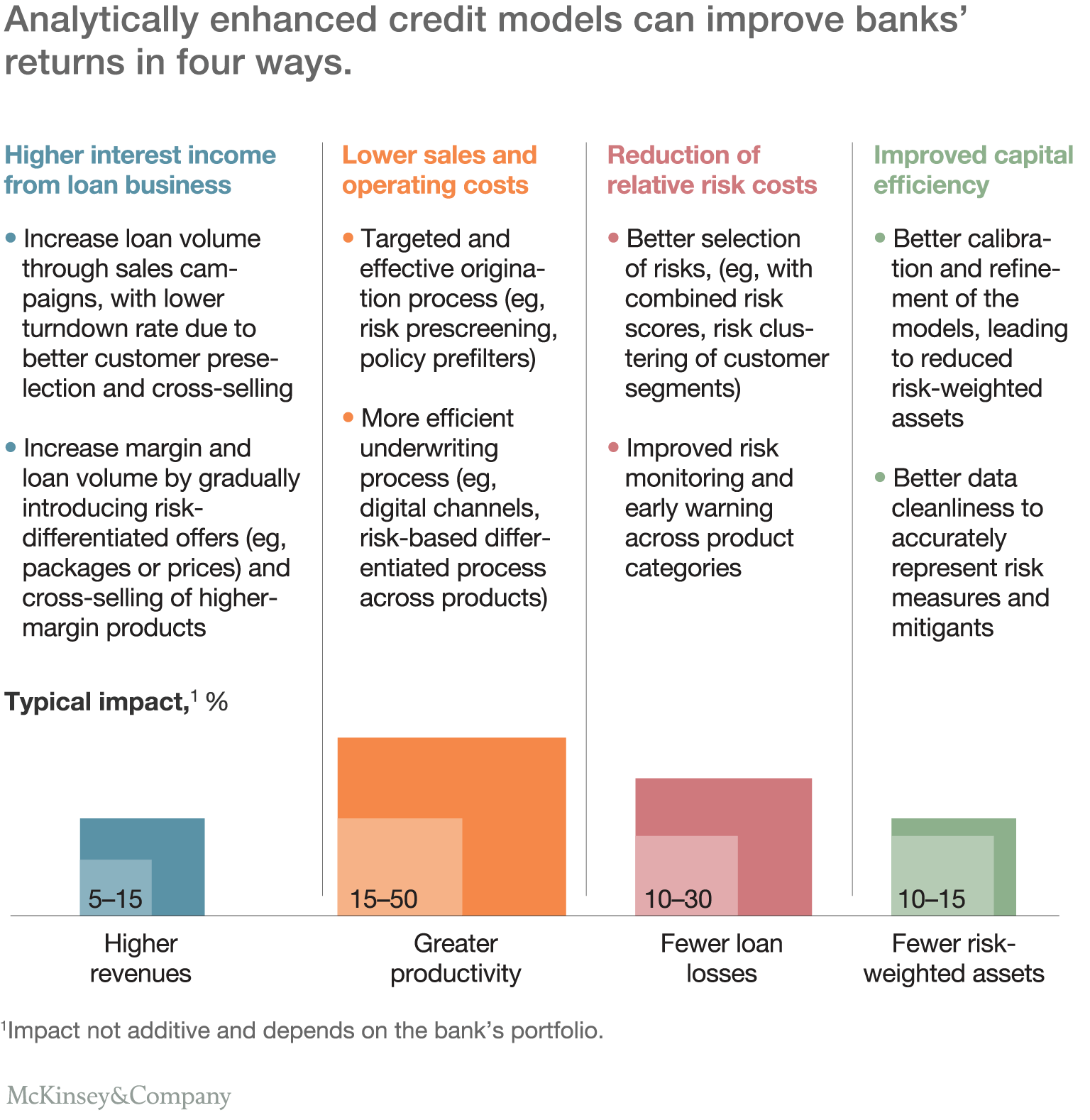 Analytically enhanced credit models can improve banks' returns in four ways.