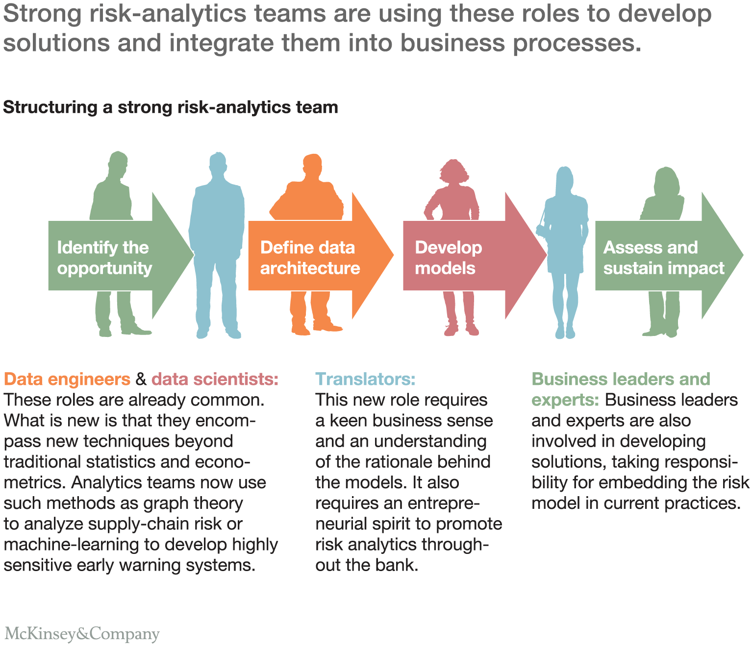 Strong risk-analytics teams are using these roles to develop solutions and integrate them into business processes.