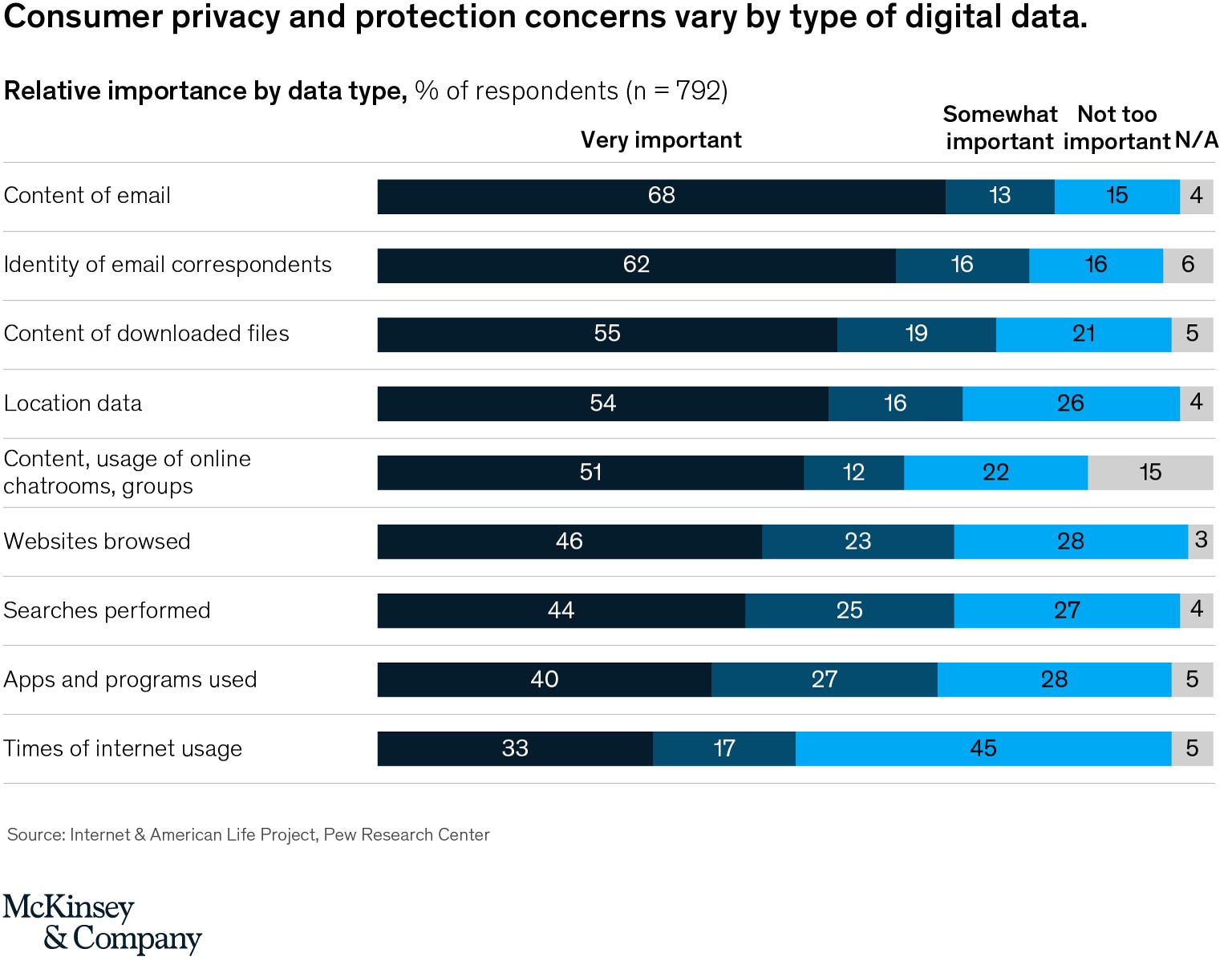 Mc.Kinsey & Company - Consumer Privacy and Protection Concerns by Type of Digital Data