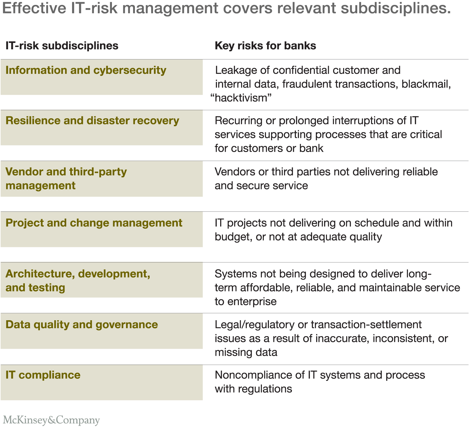 Coordinate Across The Subdisciplines Of IT Risk Management