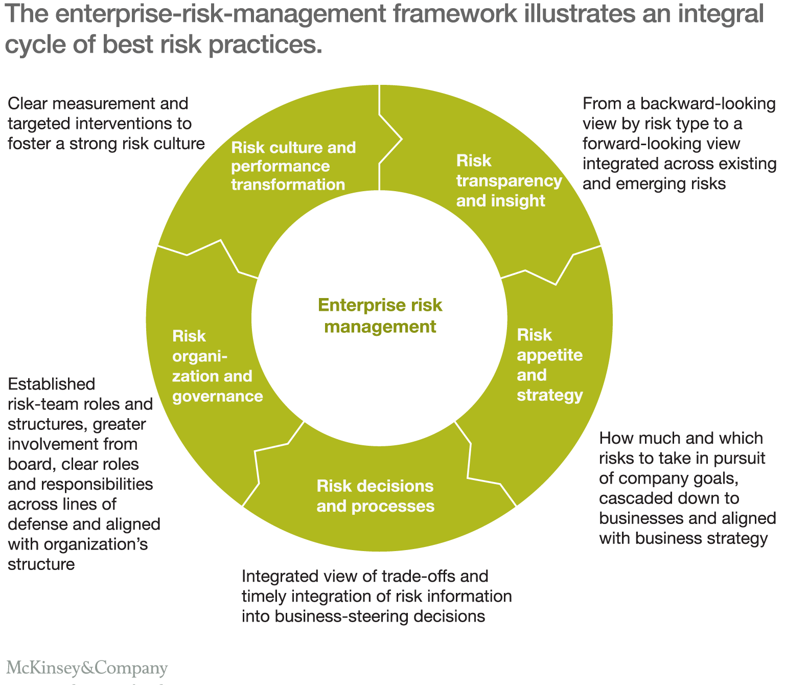 thesis on corporate governance and risk management Hugo boss considers a responsible approach to risks to be a key component of  good corporate governance the risk management system anchored in the.