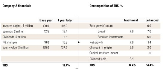 A better way to understand TRS | McKinsey