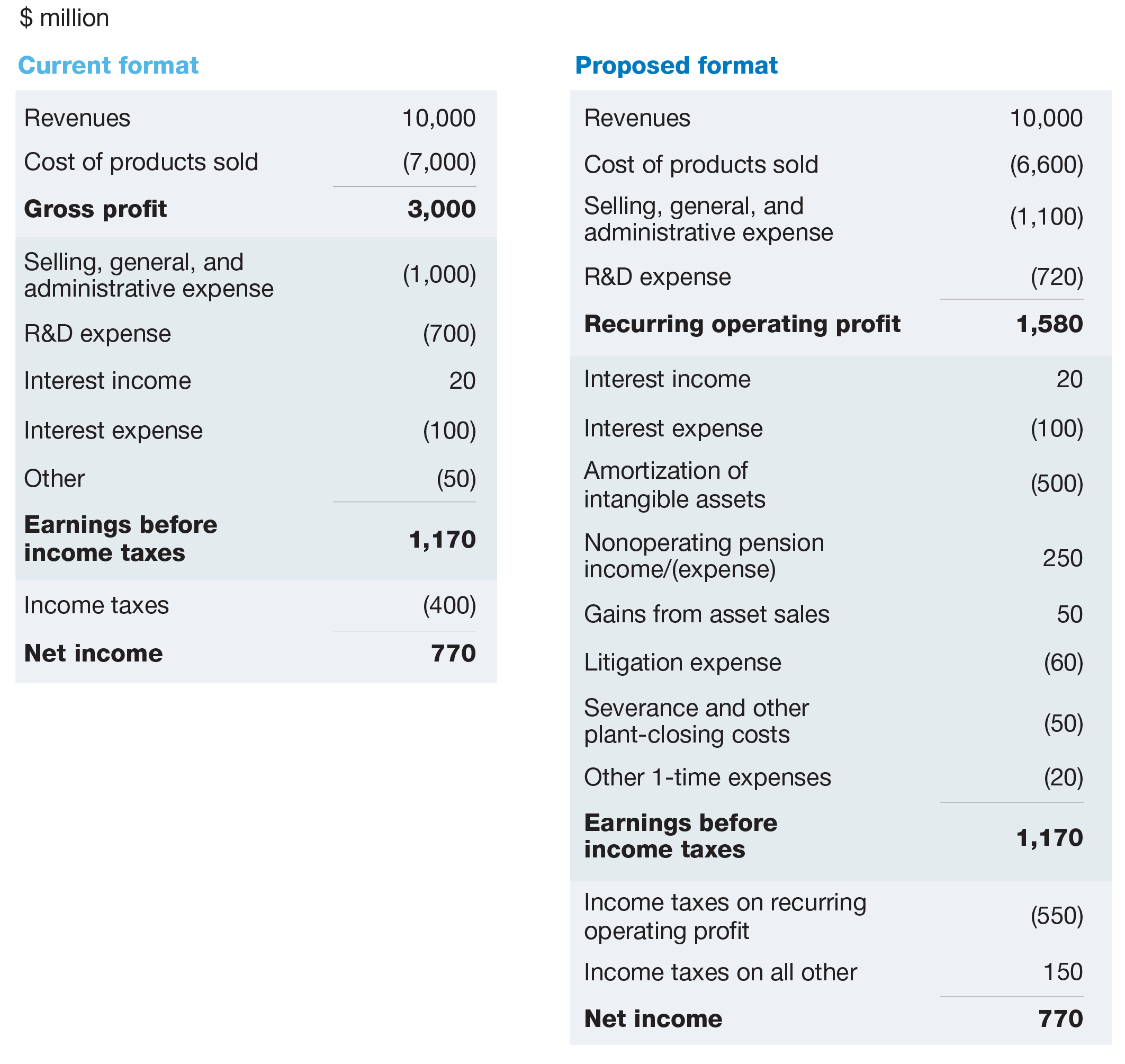 Building a better income statement – Income Statement