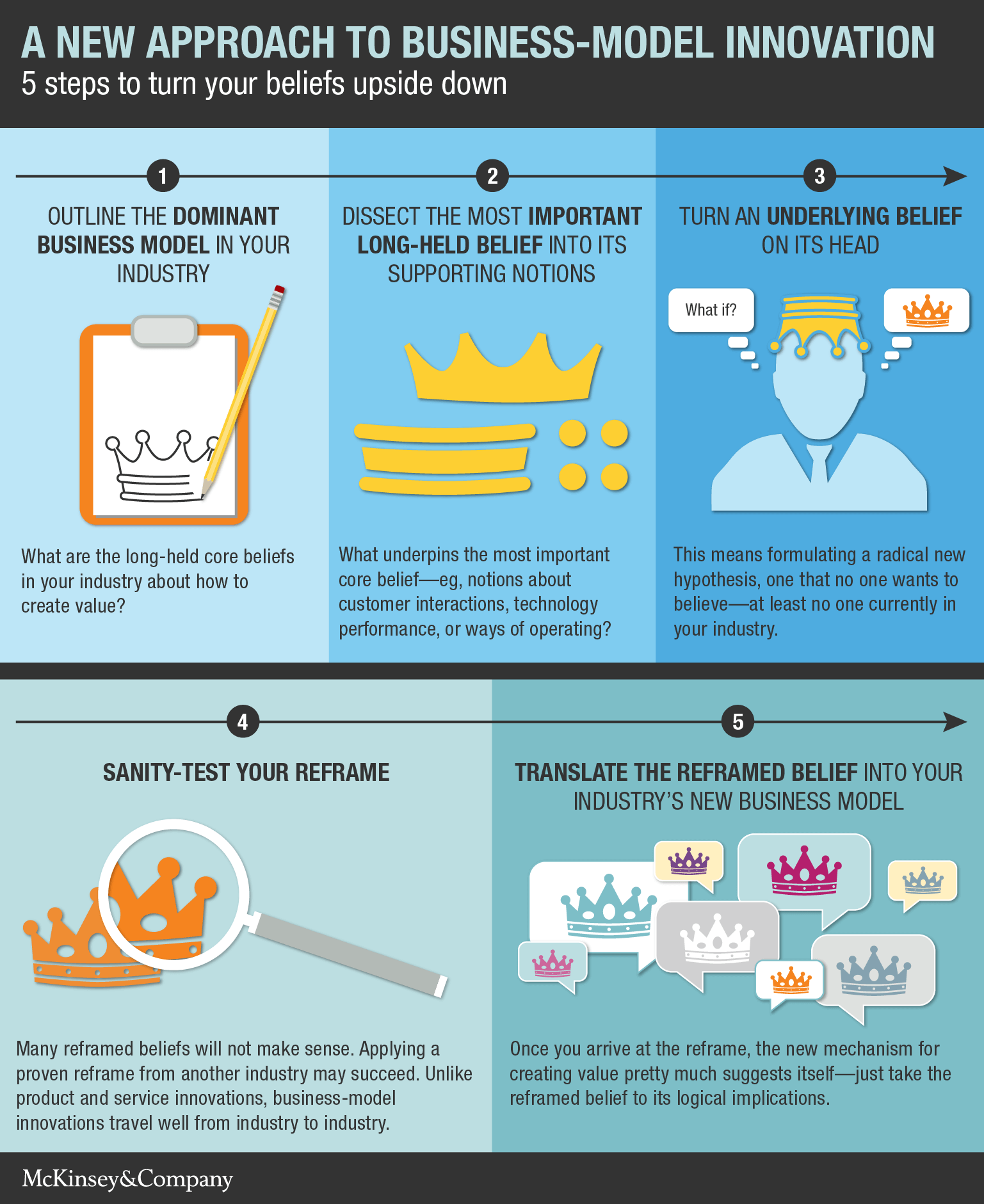 Disrupting Beliefs A New Approach To Business Model Innovation Way Switch Proceeds 4 3 At Five Steps Infographic The Fuller Process And Questions Ask Along Look Like