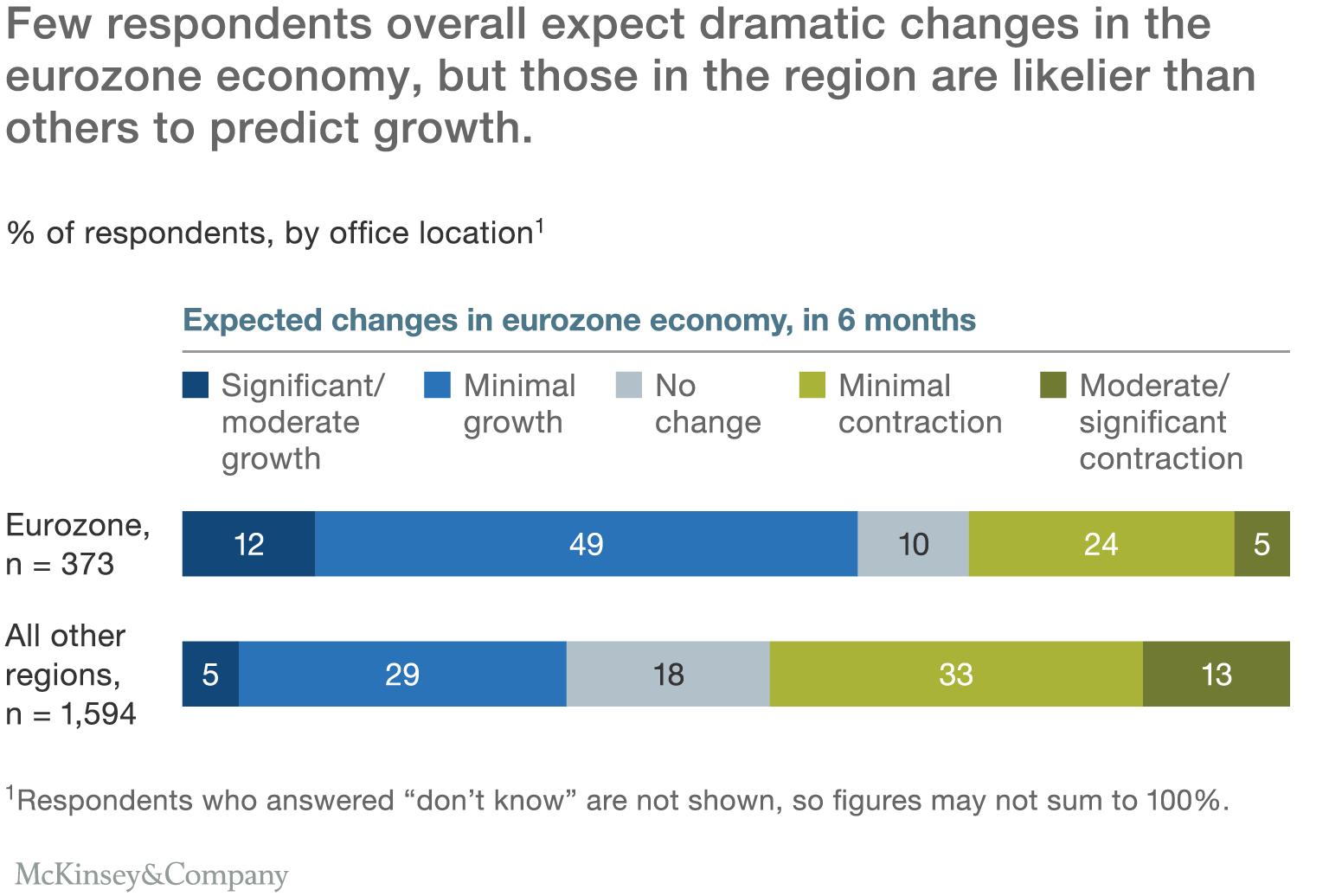 Economic Conditions Snapshot, September 2016