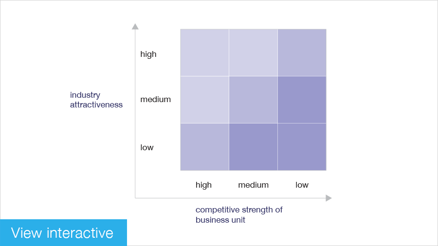 The GE-McKinsey nine-box matrix