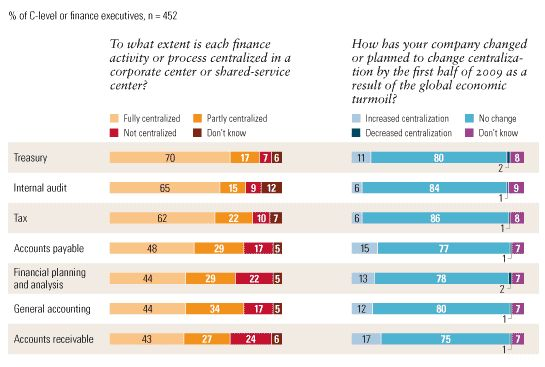 How finance departments are changing | McKinsey