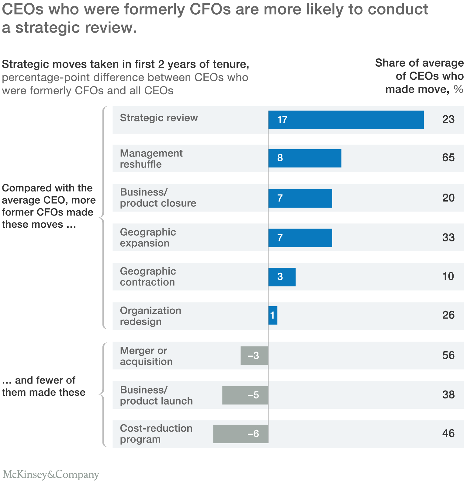 CEOs who were formerly CFOs are more likely to conduct a strategic review.