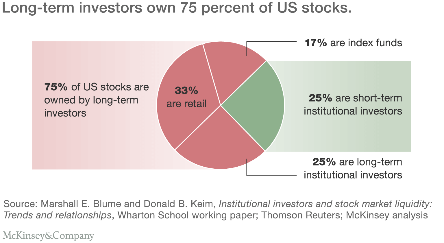 how to build an alliance against corporate short termism long term investors own 75% of us stocks
