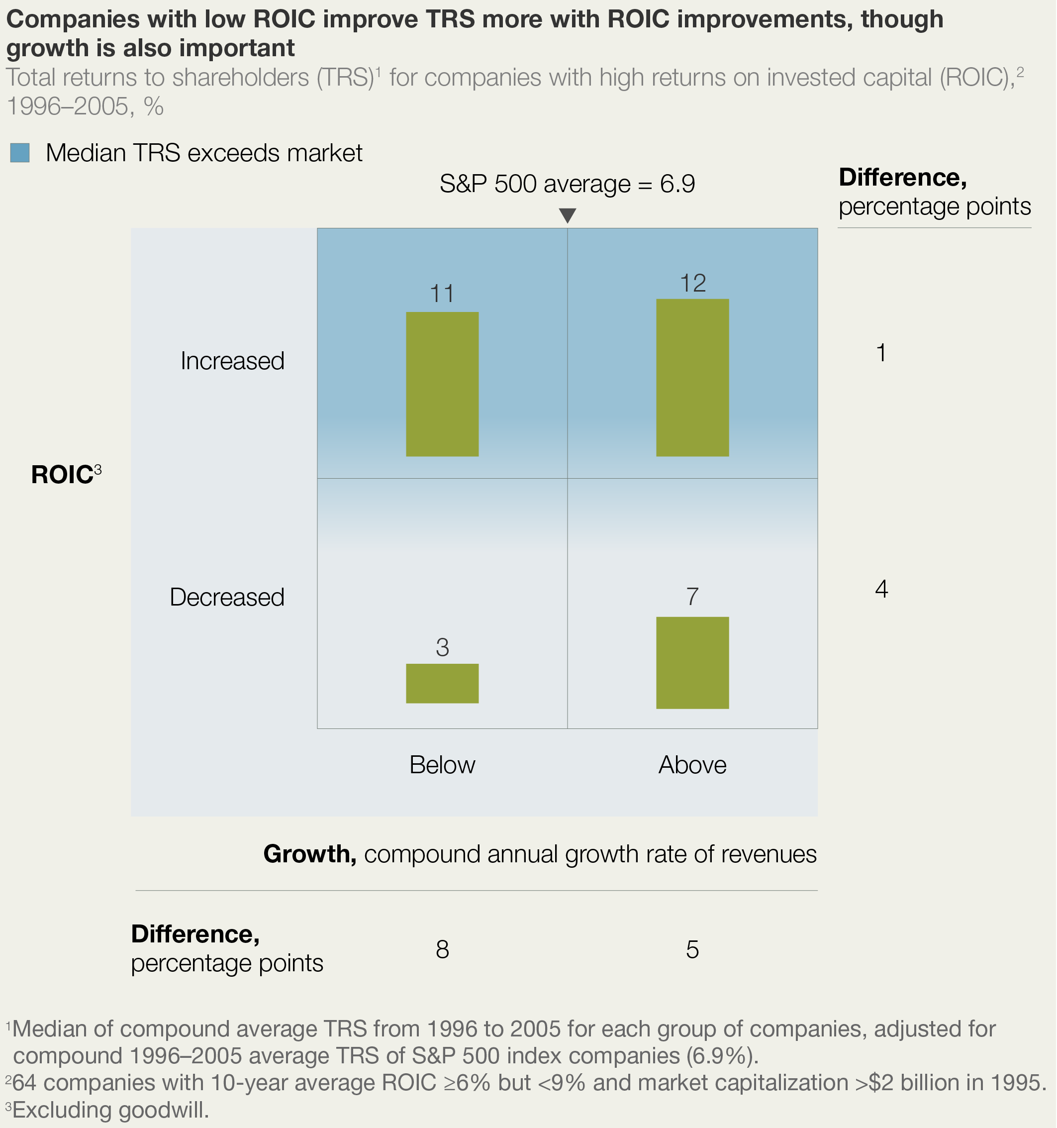 How To Choose Between Growth And Roic Mckinsey &pany How To Calculate  Percentage