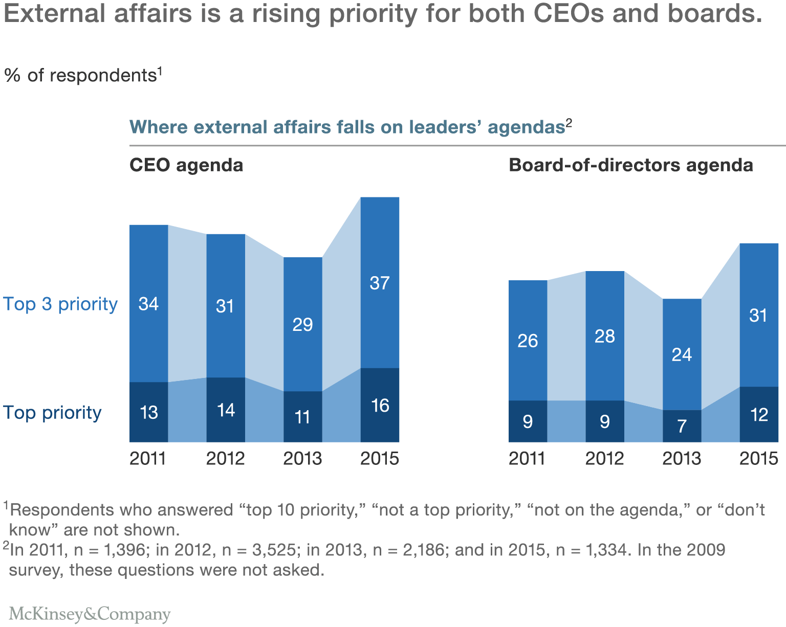 6external Affairs Is A Rising Priority For Both Ceos And Boards How To  Reinvent The Externalaffairs