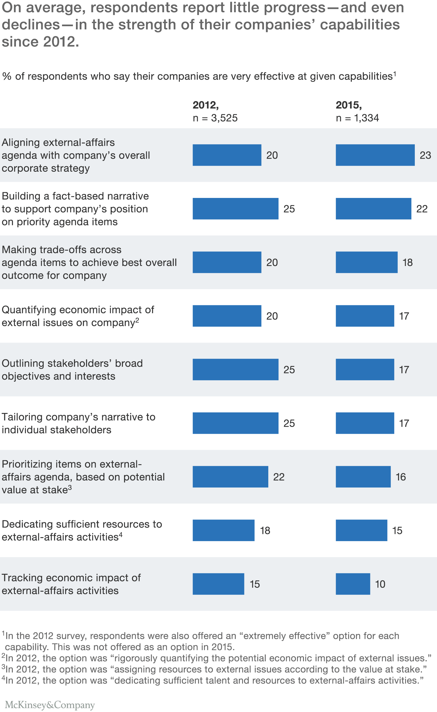 On Average, Respondents Report Little Progress—and Even Declines—in The  Strength Of
