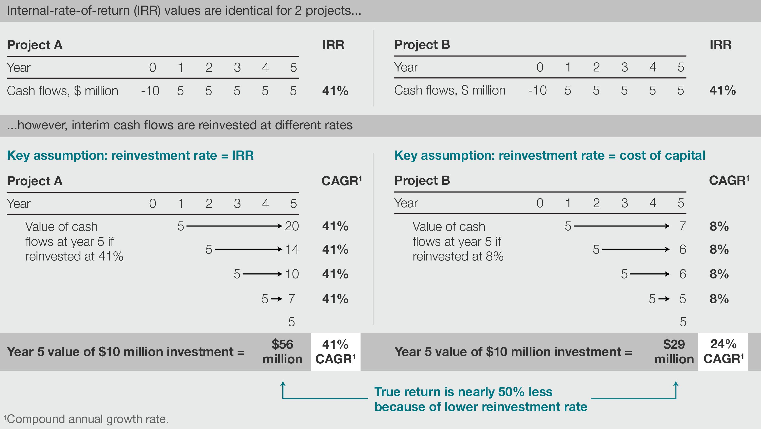 Internal rate of return A cautionary tale