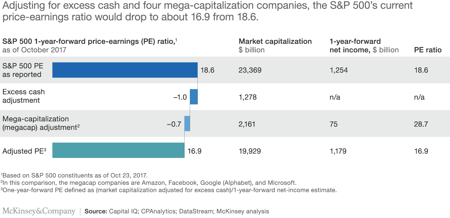 Adjusting for excess cash and four mega-capitalization companies, the S&P 500's current price-earnings ratio would drop to about 16.9 from 18.6.