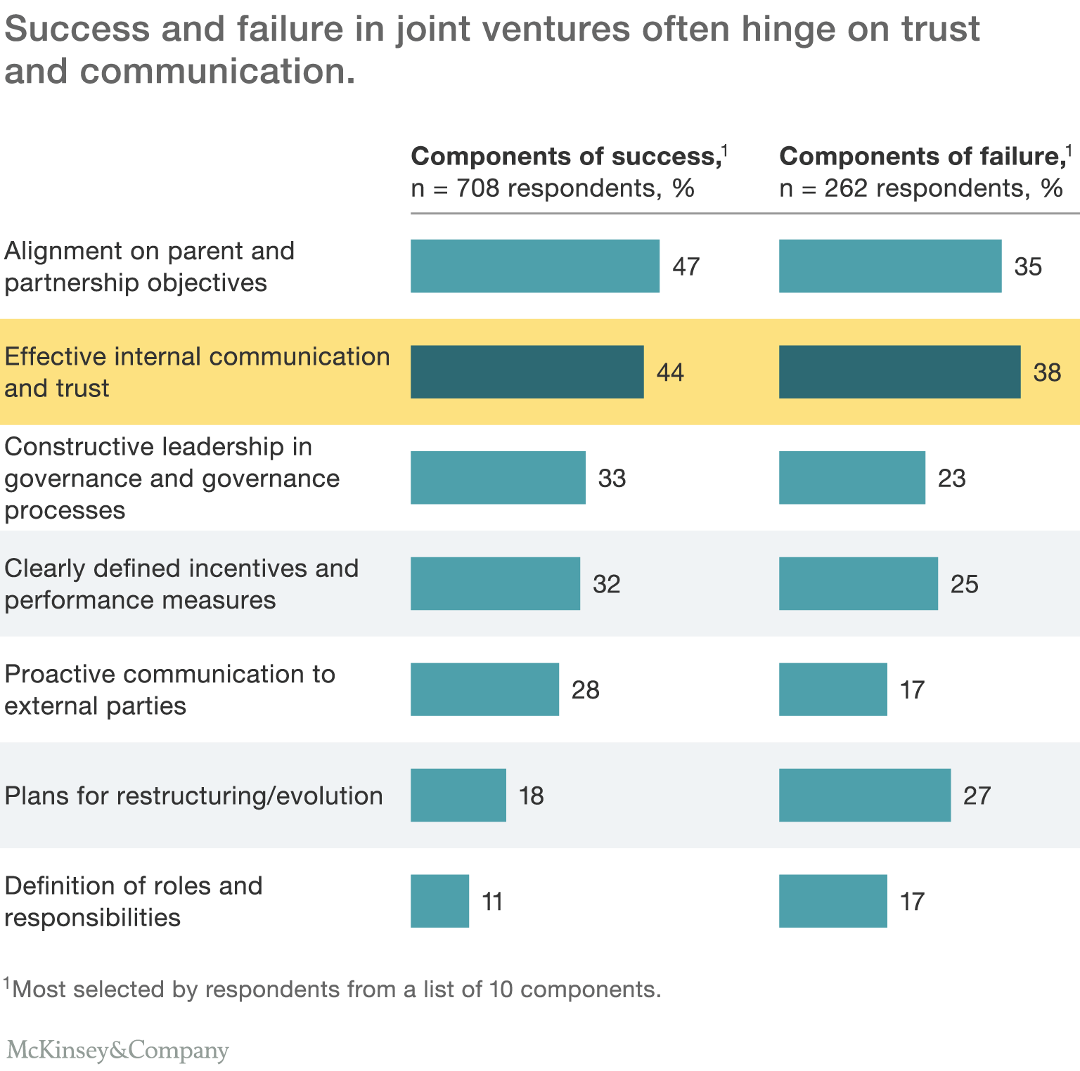 Negotiating a better joint venture | McKinsey & Company