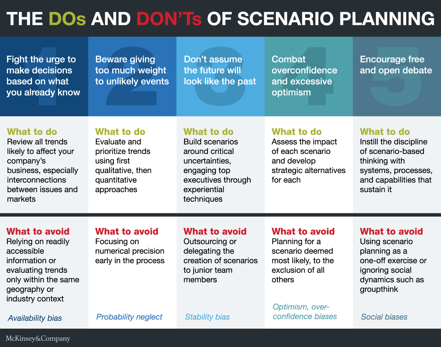 Overcoming Obstacles To Effective Scenario Planning McKinsey - Mckinsey business plan template