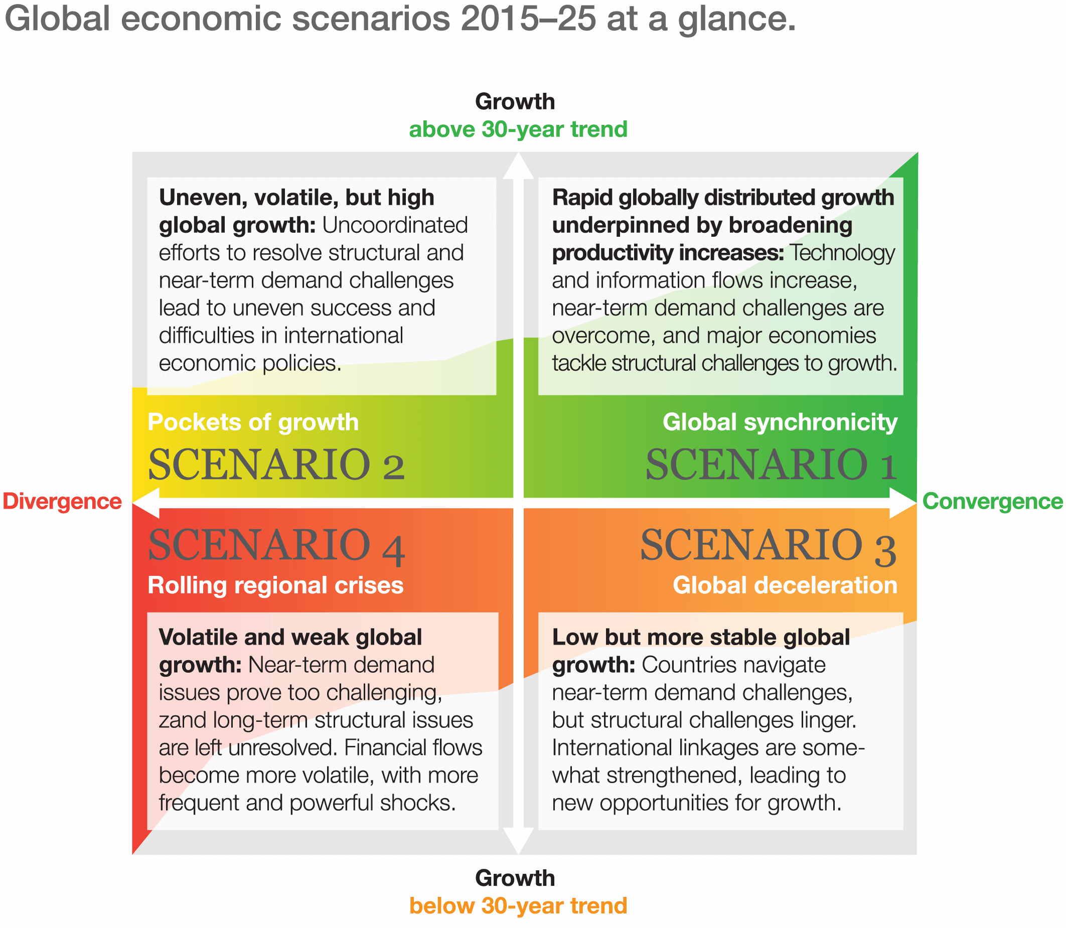 shifting tides global economic scenarios for mckinsey the four scenarios