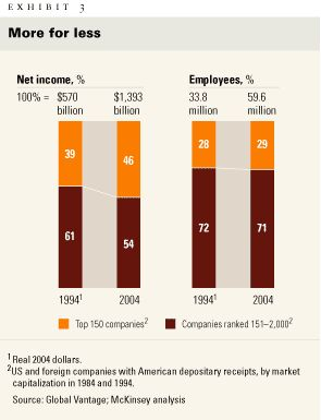 Increasing income with fewer employees