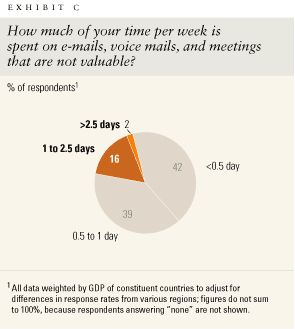 How much of your time per week is spent on e-mails, voice mails, and meetings that are not valuable?