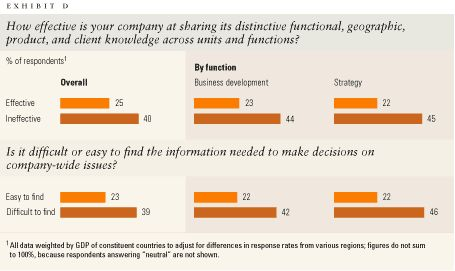 How effective is your company at sharing its distinctive functional, geographic, product, and client knowledge across units and functions?