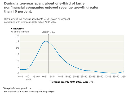 Sustaining top-line growth: The real picture | McKinsey