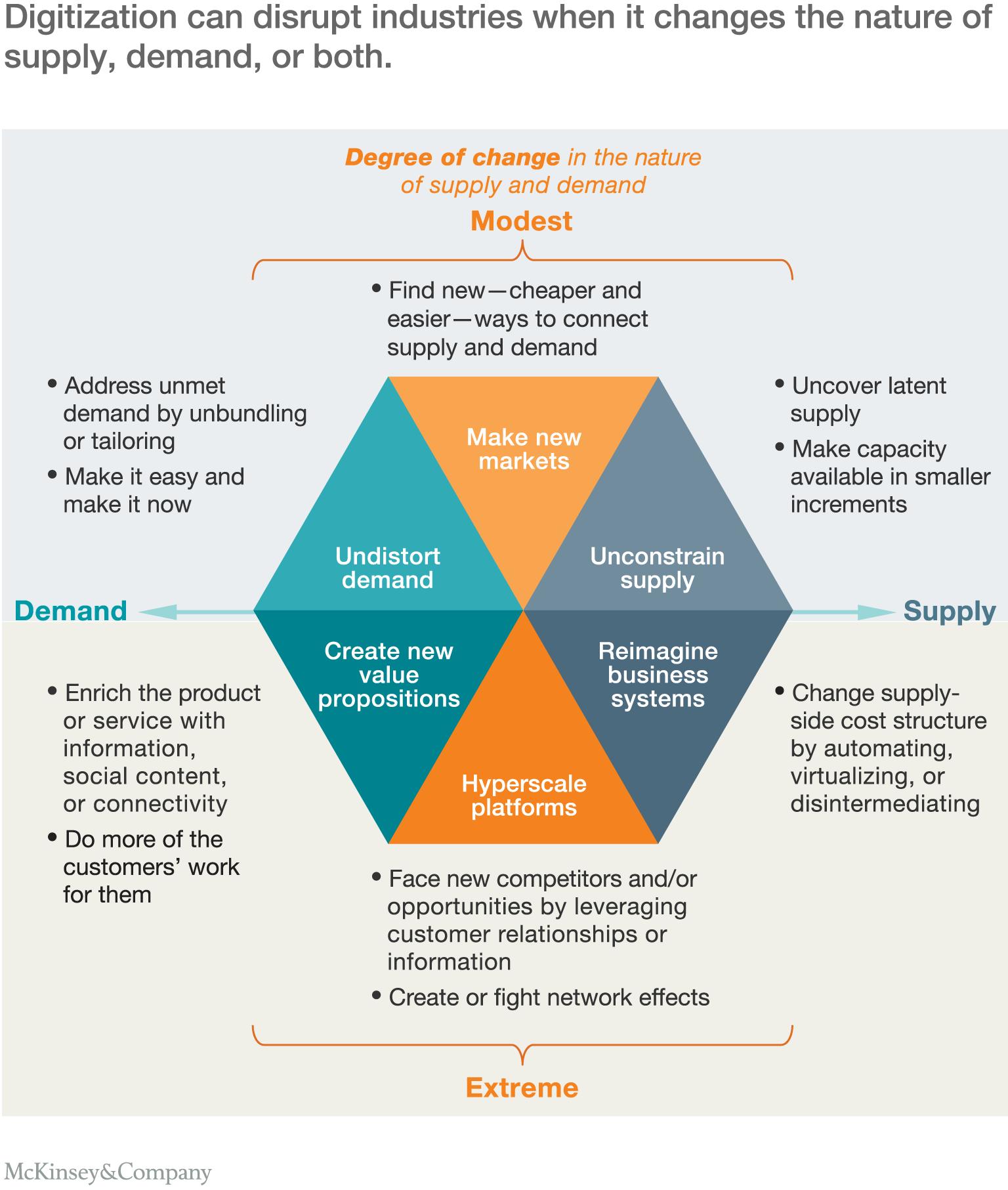 The economic essentials of digital strategy   McKinsey & Company
