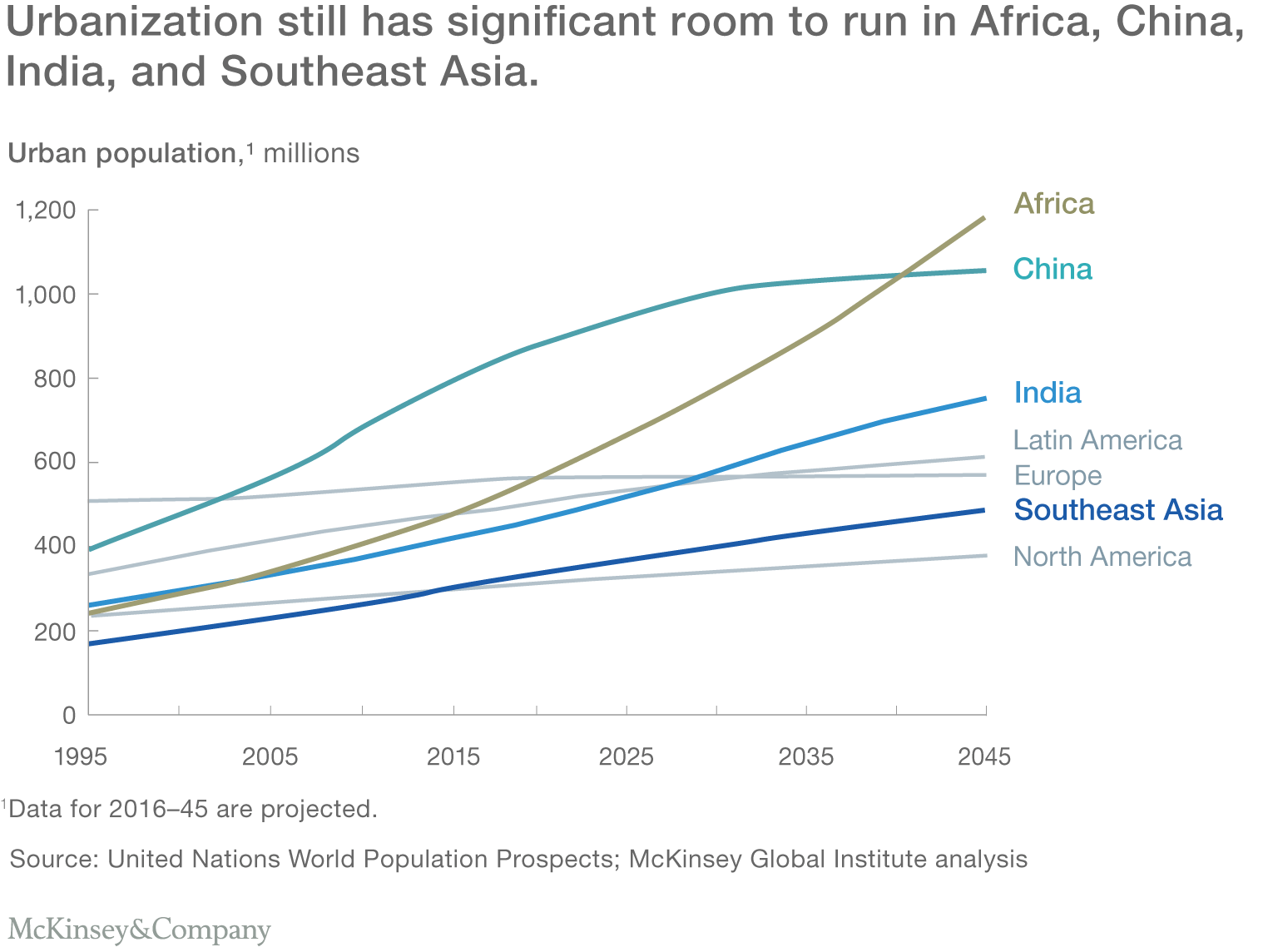 Urbanization still has significant room to run in Africa, China, India, and Southeast