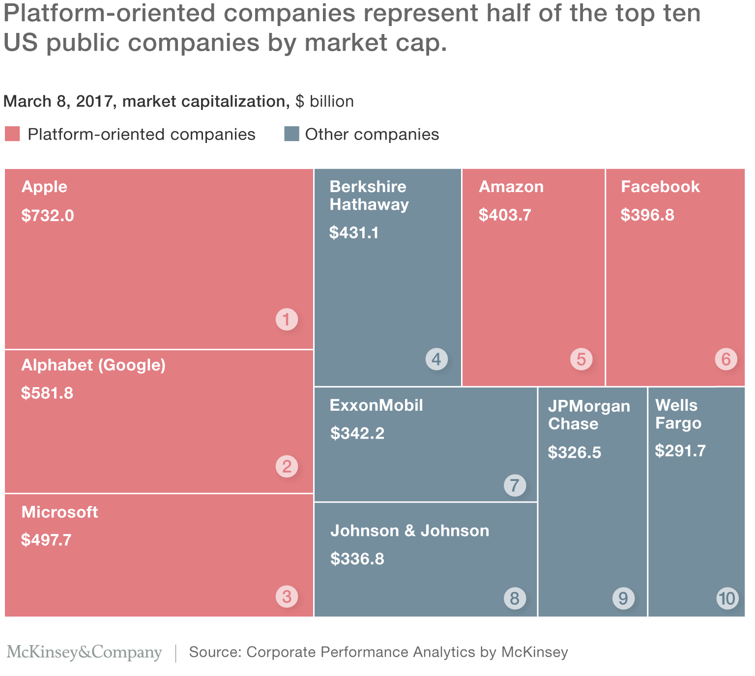 Platform-oriented companies represent half of the top ten US public companies by market cap.