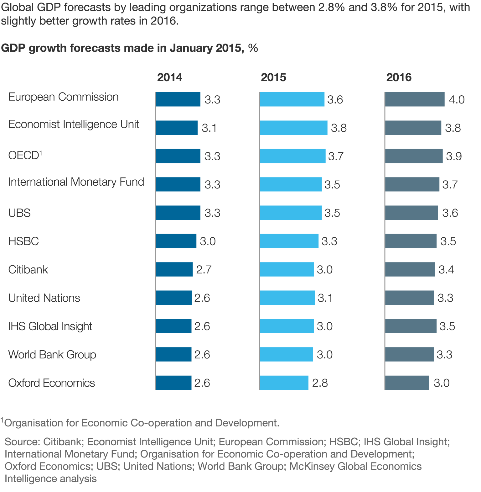 The outlook for global growth in 2015 mckinsey company the outlook for global growth in 2015 nvjuhfo Images