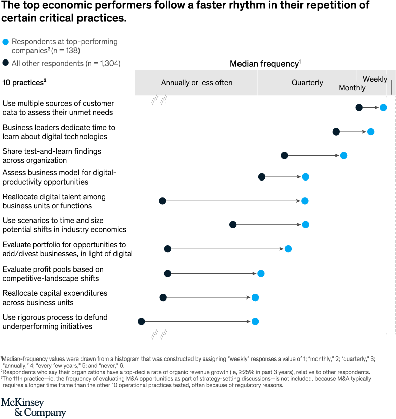 The six numbers that should guide your strategy | McKinsey & Company