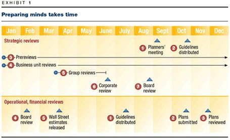Tired of strategic planning mckinsey for Strategic planning calendar template