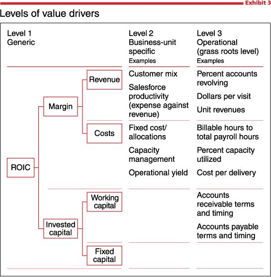 value drivers and industry price structures