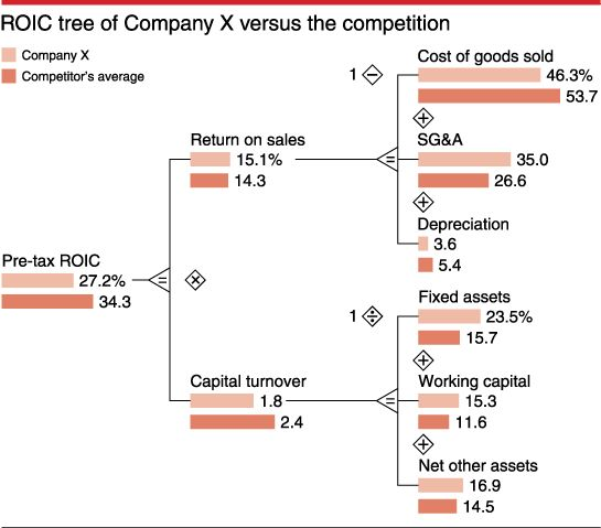 Finance Tree: What Is Value-based Management?