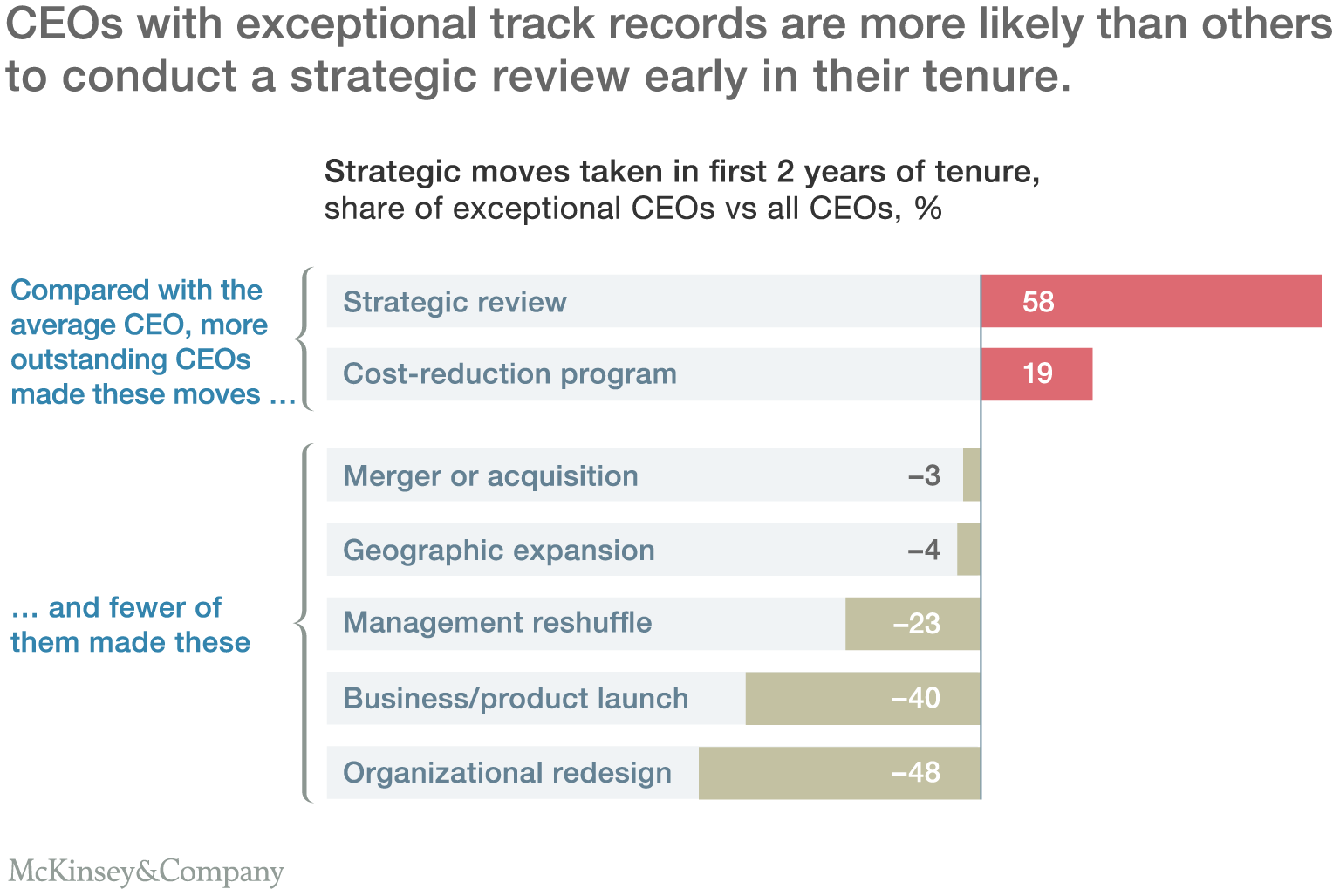 CEOs with exceptional track records are more likely than others to conduct a strategic review early in their tenure.