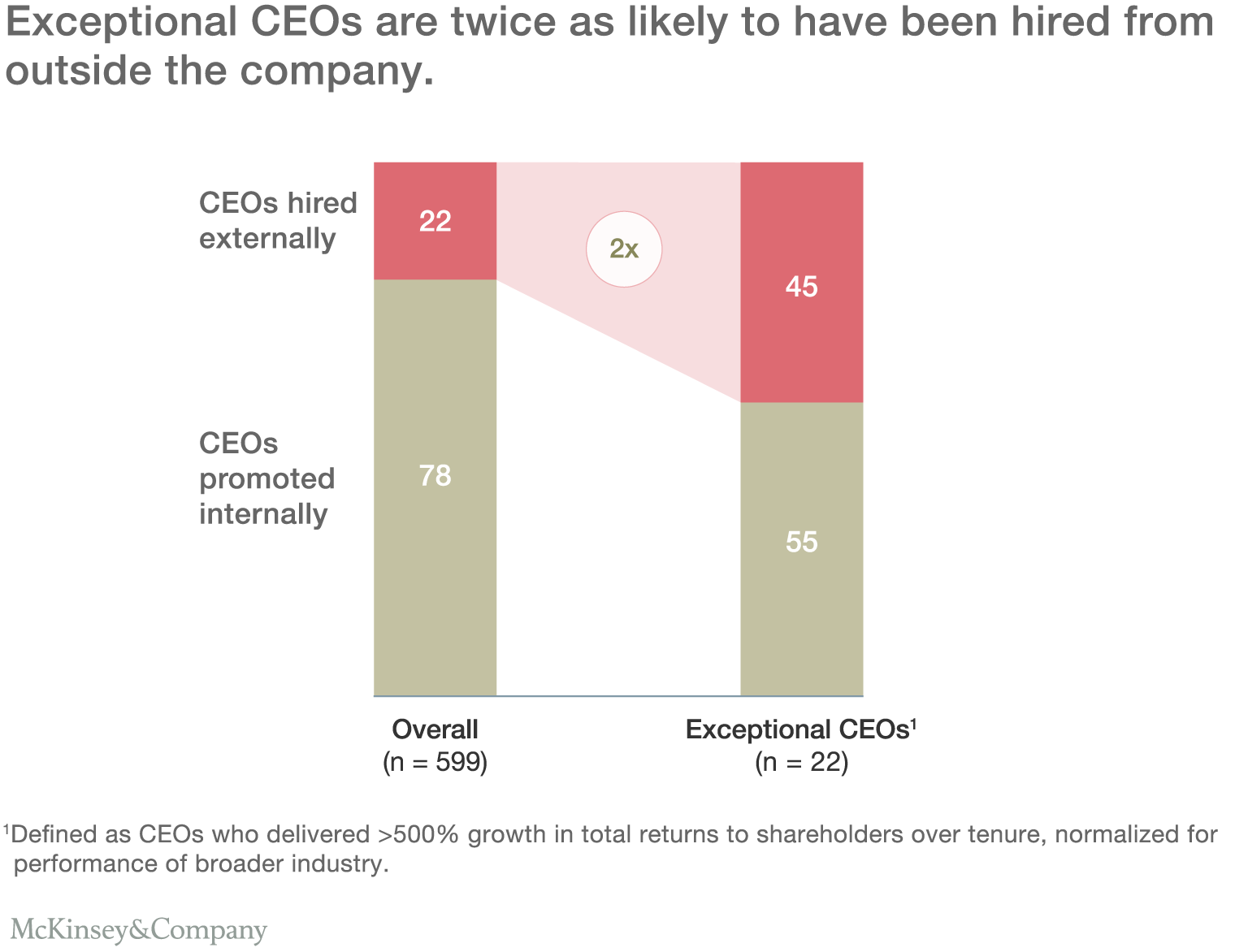Exceptional CEOs are twice as likely to have been hired from outside the company.