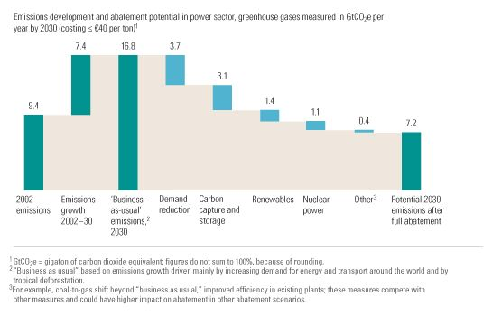 Abatement potential in the power sector