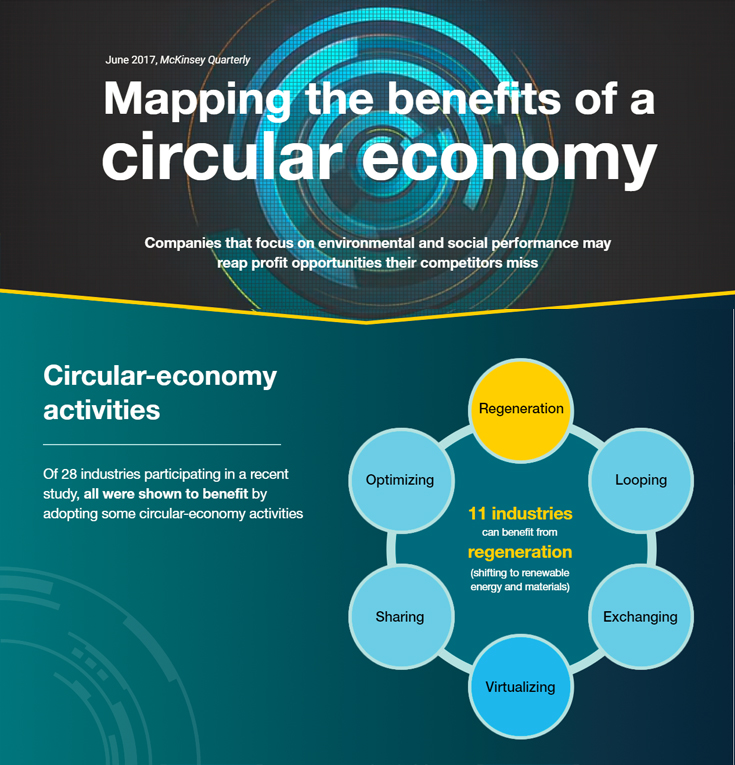 Mapping the benefits of a circular economy